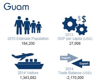 Guam Population
